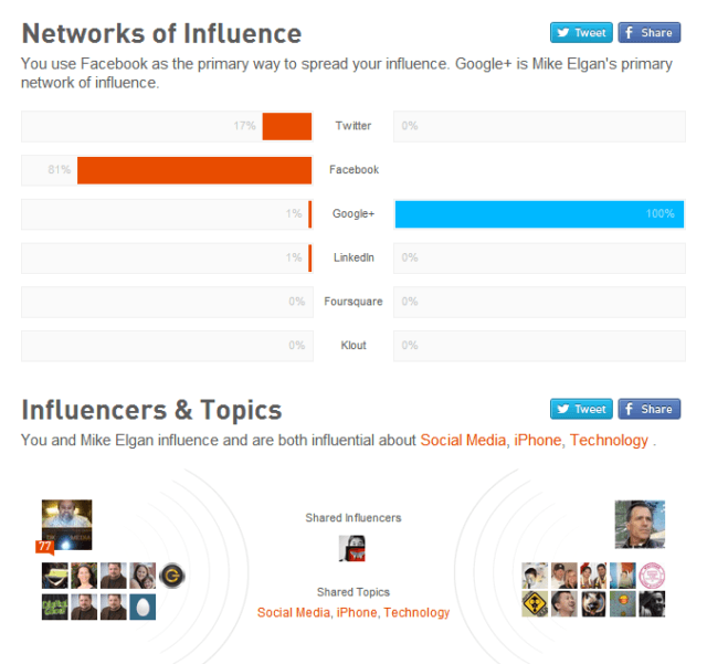 klout influencers topics