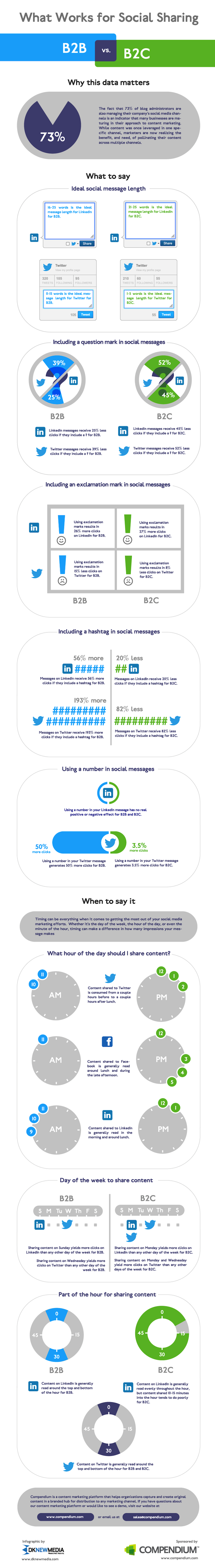 B2B and B2C social sharing infographic