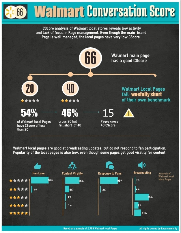 Recommend.ly Infographic1