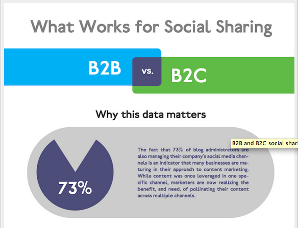 What Works for Social Sharing