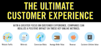 Customer Experience Infographic