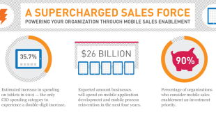 Mobile Sales Enablement