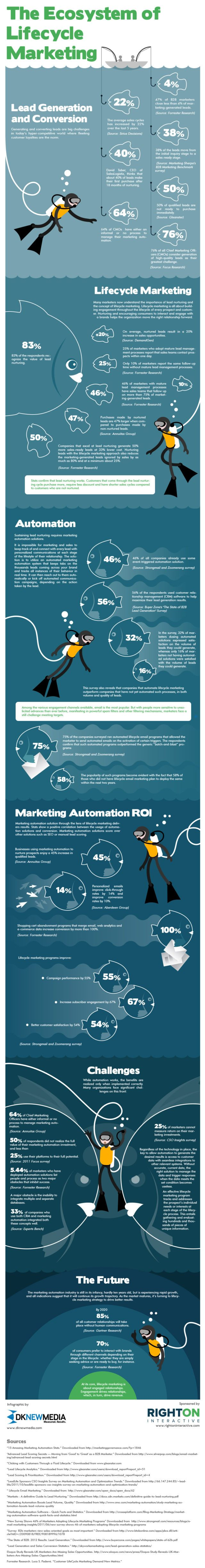Lifecycle Marketing Infographic