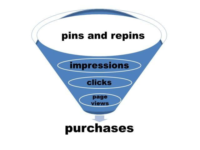 Pinfluencer funnel