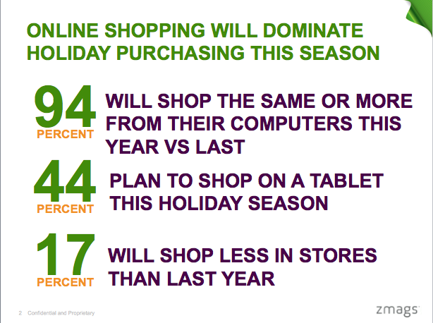 2012 Zmags Holiday Shopping Survey