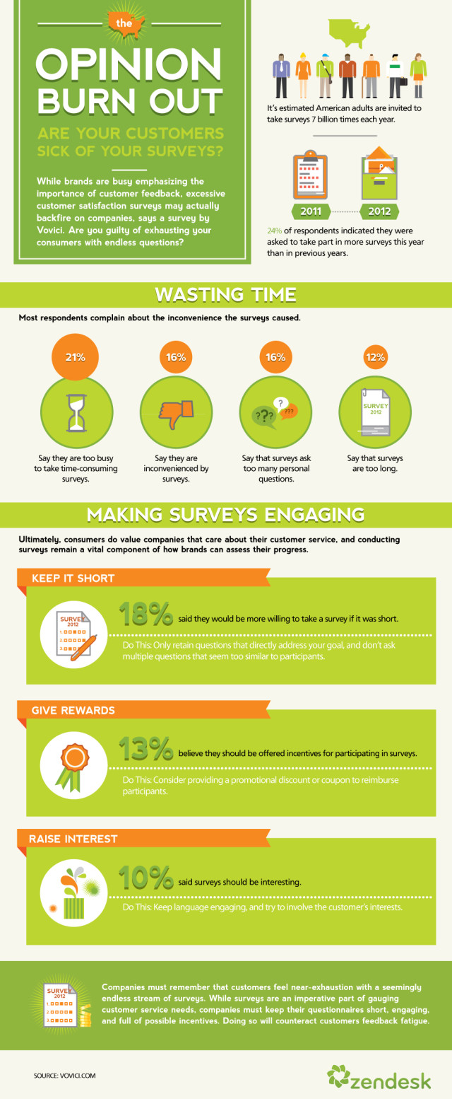Zendesk Infographic Opinion Burnout