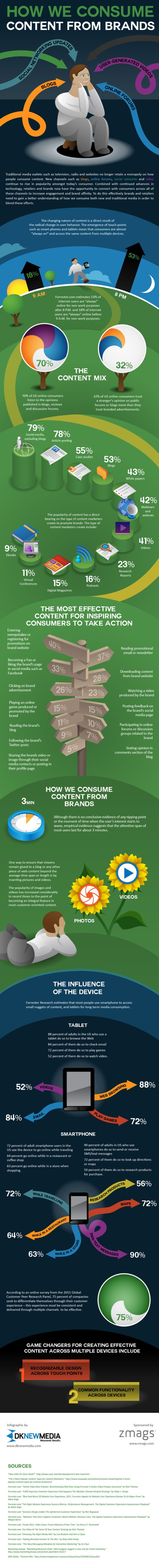 Zmags How We Consume Content From Brands Infographic