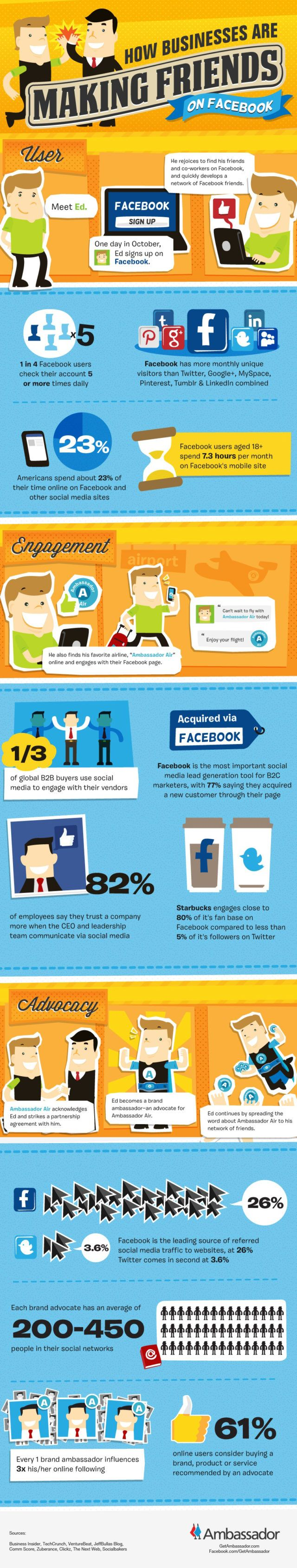 business facebook strategy