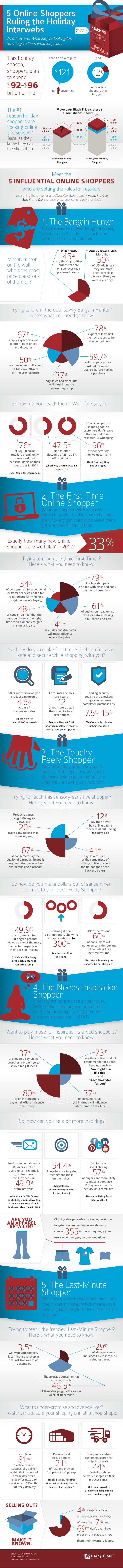 5 Online Shoppers Ruling the Holiday Interwebs v2