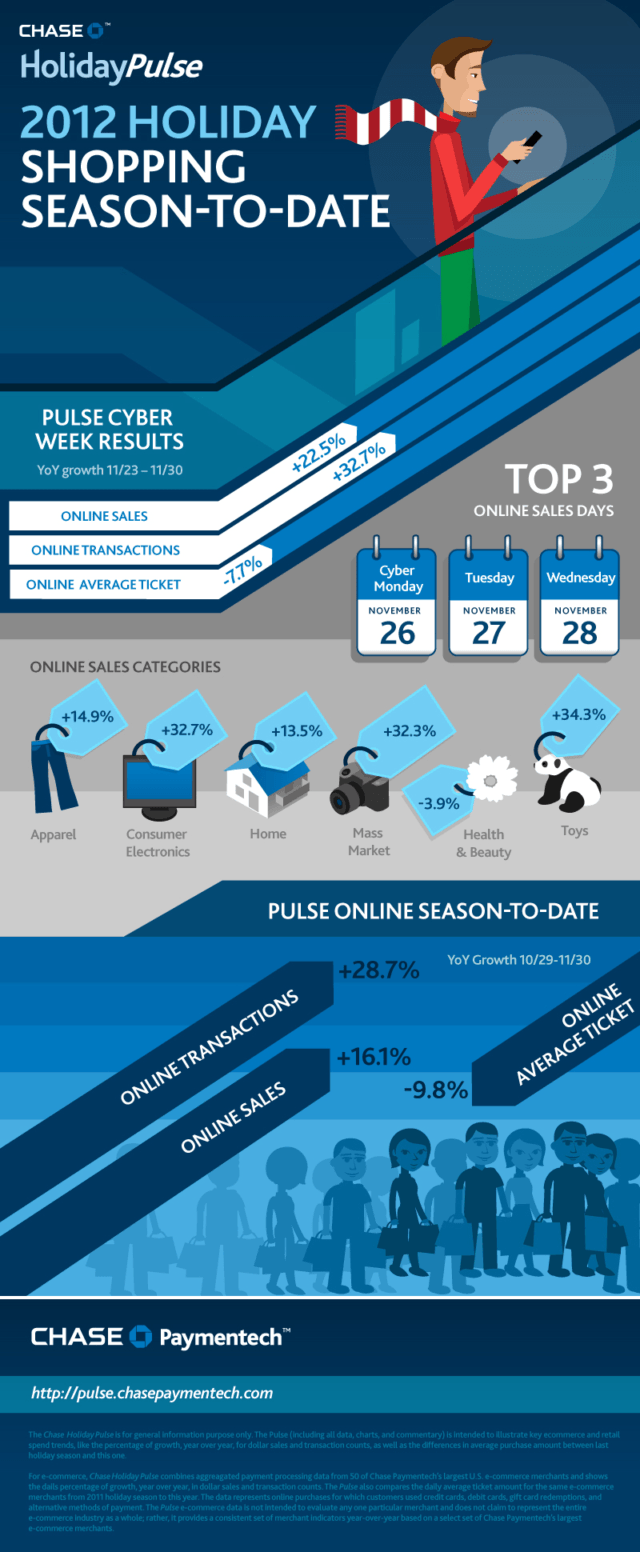 2012 Holiday Shopping Infographic