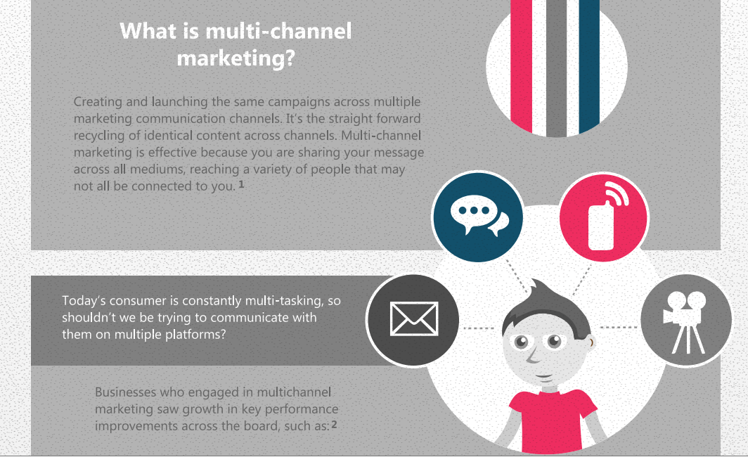 How Email Integrates Multi-Channel Marketing