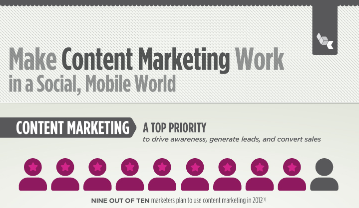 Content Marketing in a Social, Mobile World