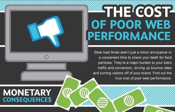 cost of poor web performance