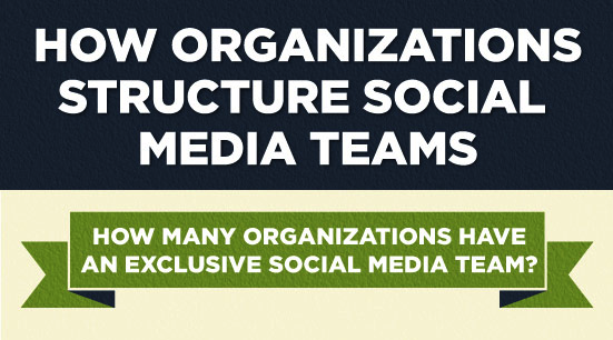 How Social Media Teams are Structured