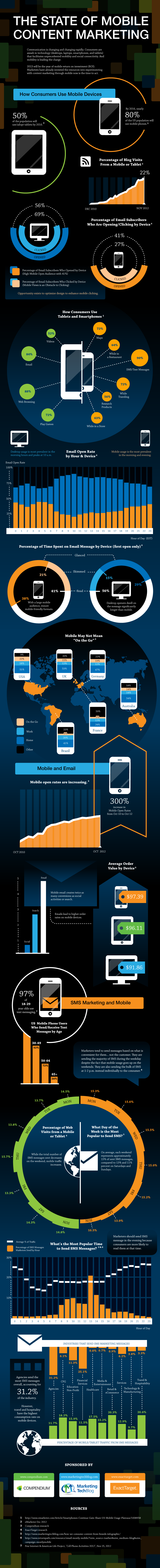 Mobile Content Marketing Infographic