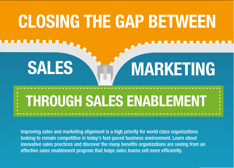 Infographic: Closing the Gap Between Sales & Marketing Through Sales Enablement - Marketing Technology Blog