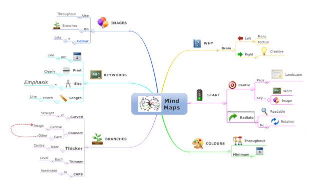 Mindmapping 101: Mindmapping Principles - Marketing Technology Blog