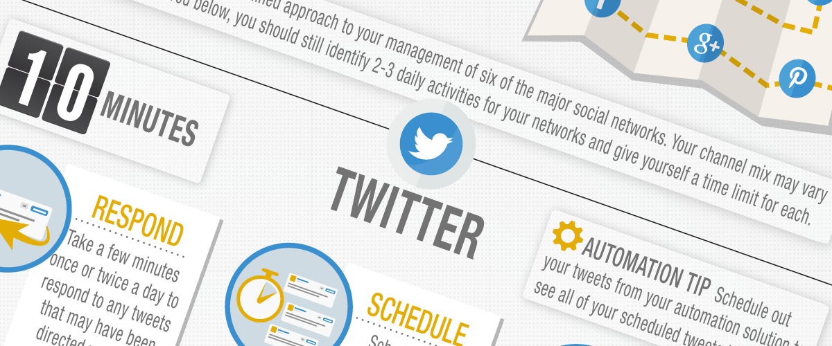 Infographic: Rock Social Media in 30 Minutes a Day - Marketing Technology Blog