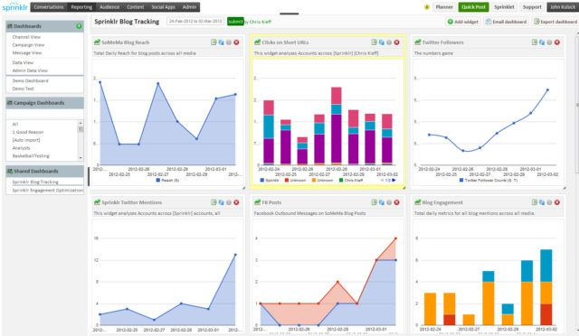 Sprinklr Analytics Dashboard