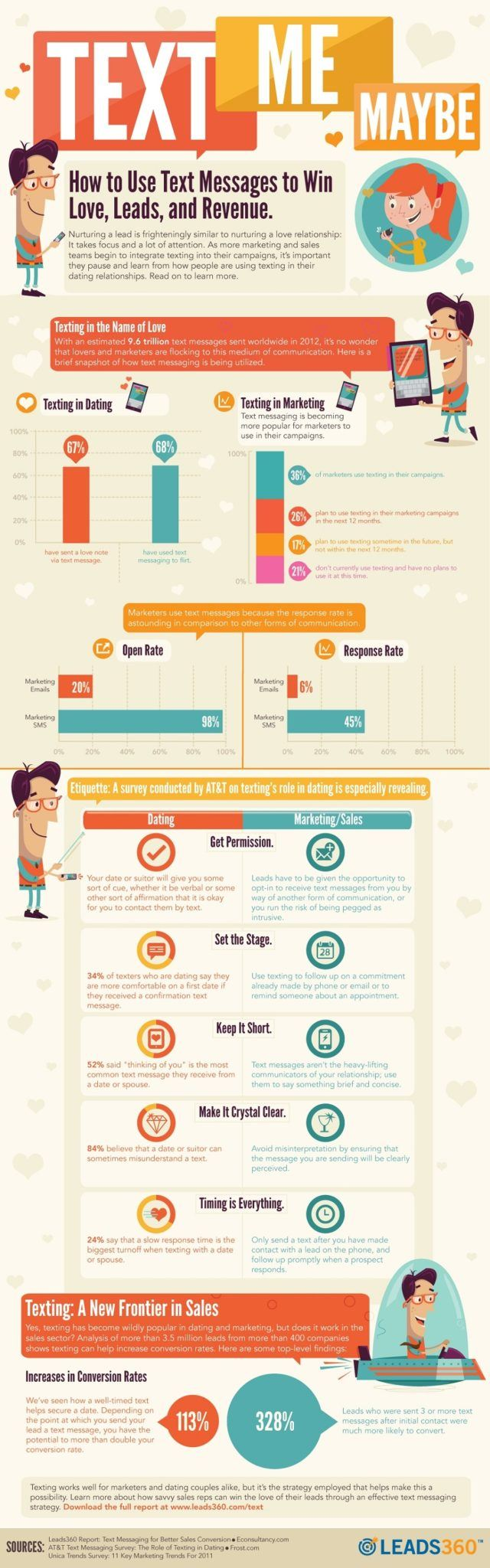 Text Messaging Infographic