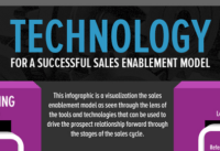 Sales Enablement Apps