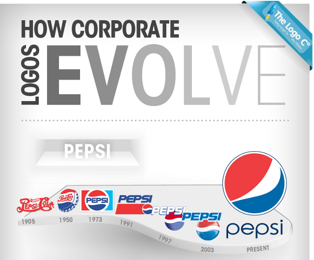 The Evolution of Logos