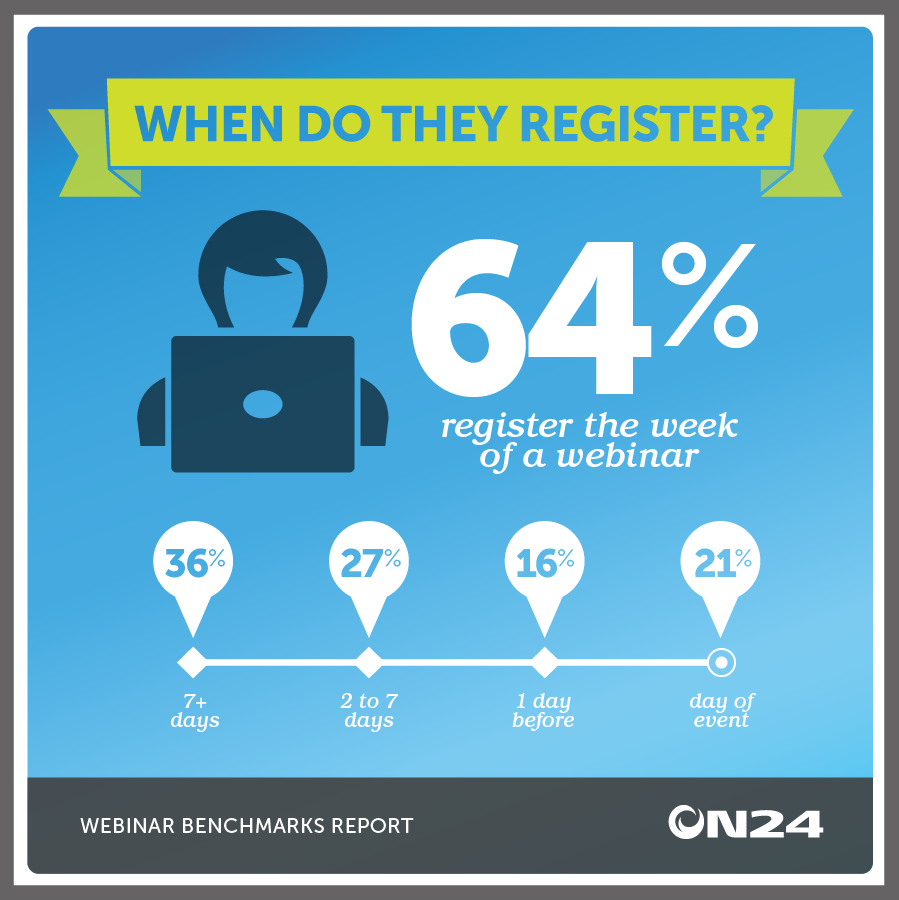 When Do People Register for Webinars?