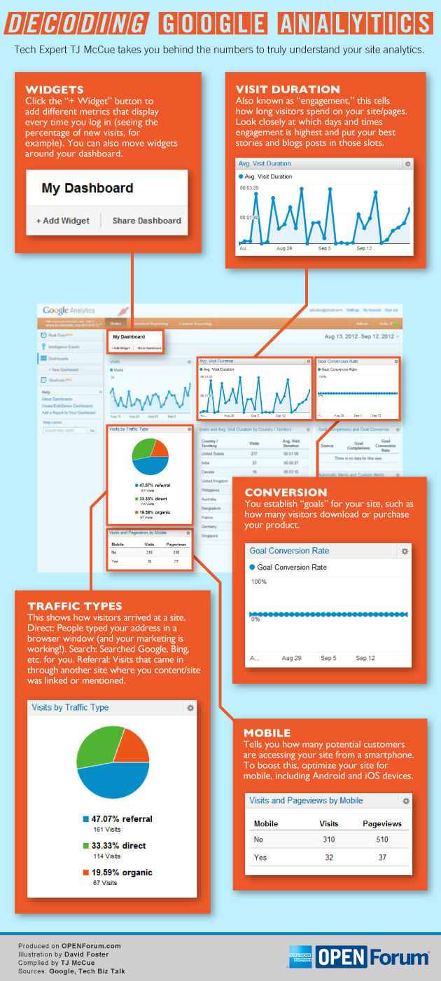 Infographic: Decoding Google Analytics