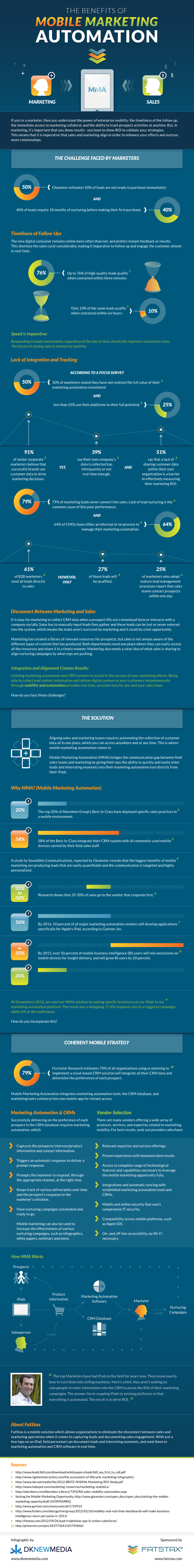 The Benefits of Mobile Marketing Automation Infographic