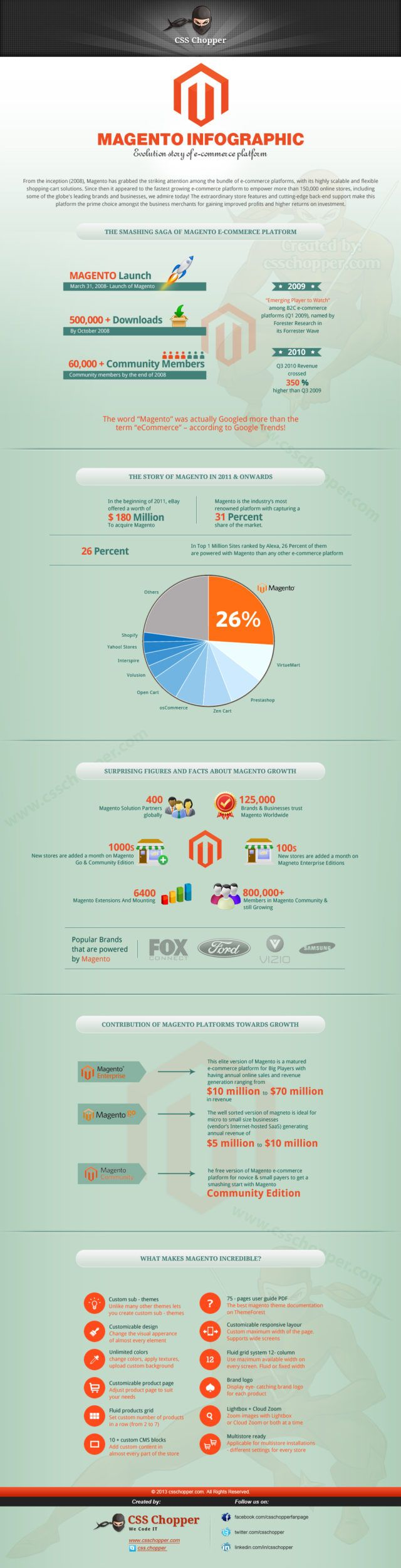 evolution-story-of-magento-by-css-choppers-infographic_519b6d72b3853