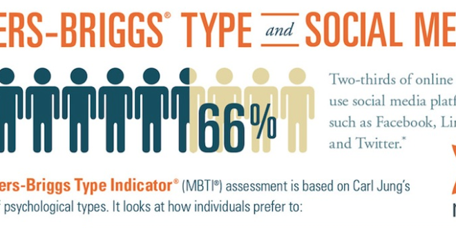 Myers Briggs and Social Media