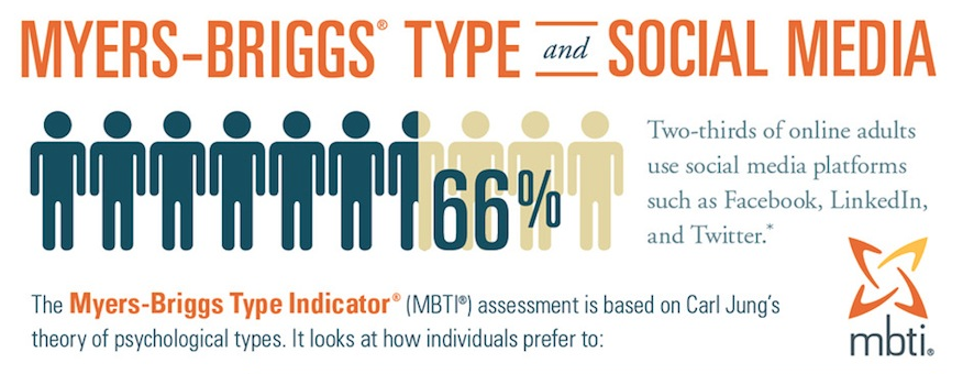 Social Media and Myers Briggs