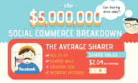 Social Commerce Breakdown