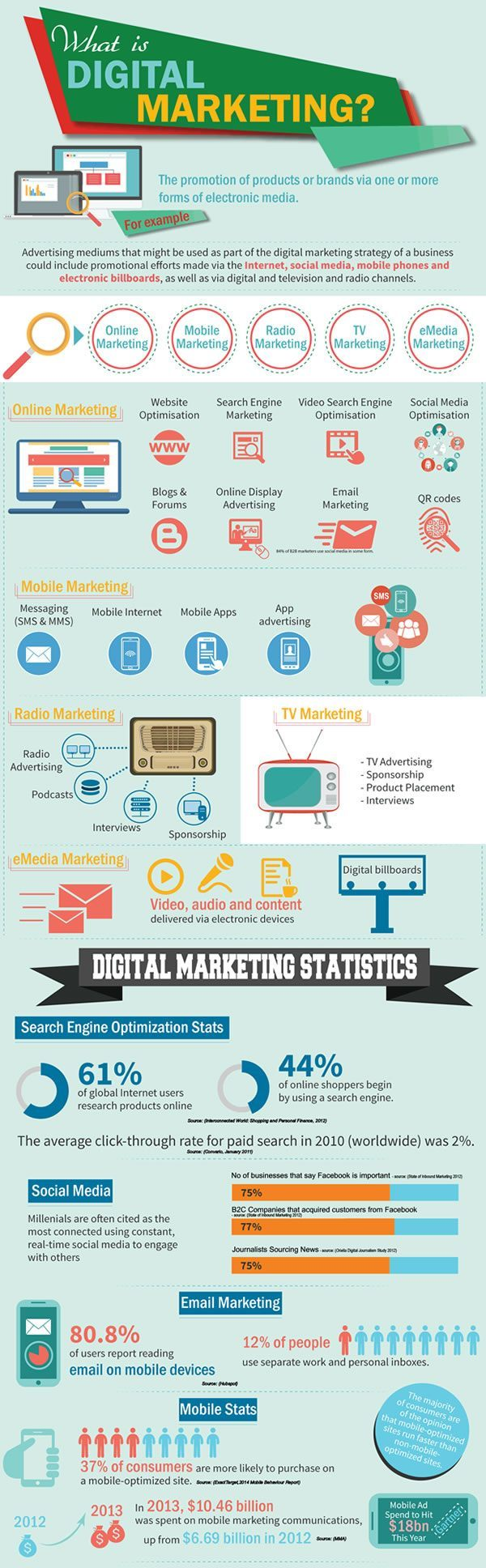 What is Digital Marketing - an Infographic