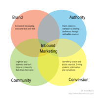inbound-marketing-elements