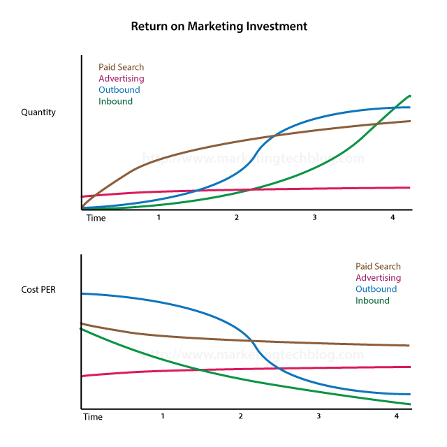 return-on-marketing-investment