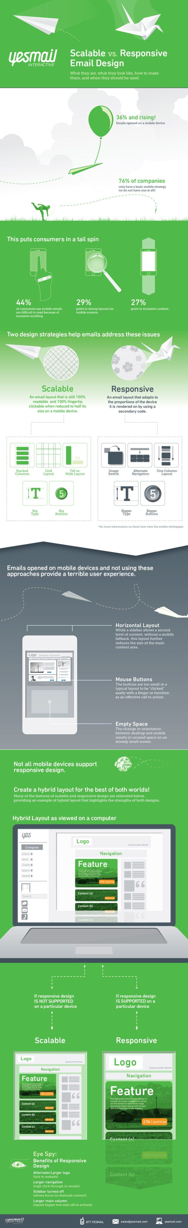 Scalable vs Responsive Email Design