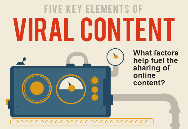 5 Elements of Viral Content