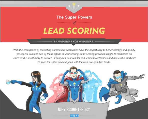 The Super Powers of Lead Scoring