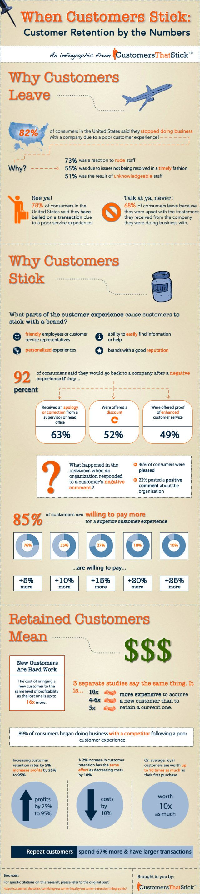 infographic-customer-retention