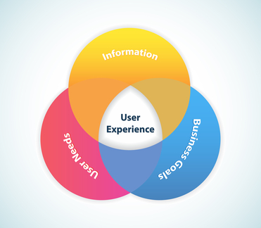 Time Spent on User Experience Results in Higher Sales