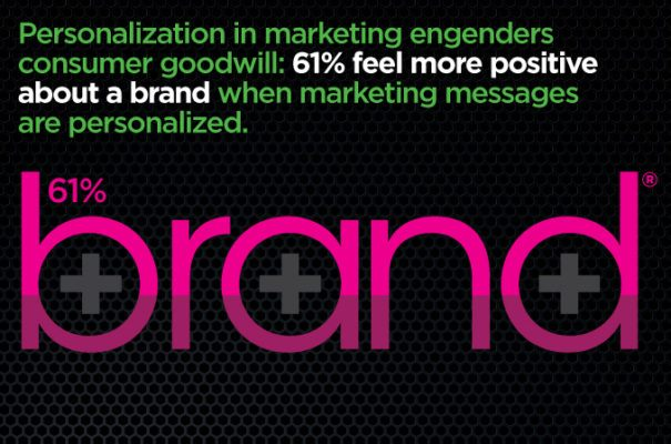 Personalization in digital marketing featured image