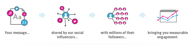 how-social-reactor-works