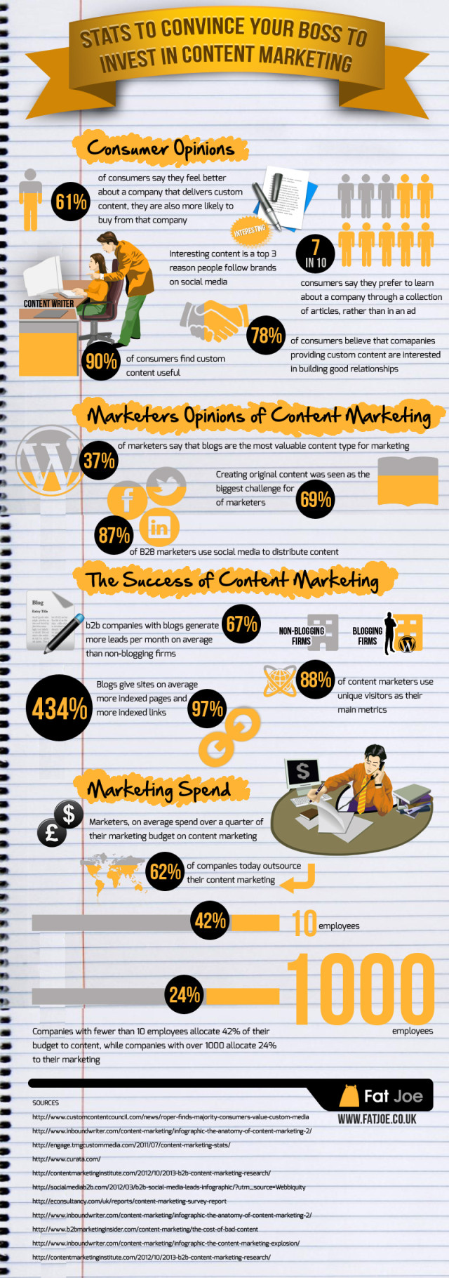 invest-content-marketing