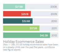 holiday-ecommerce-sales