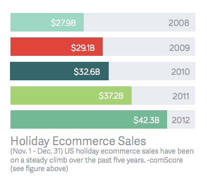 holiday ecommerce sales
