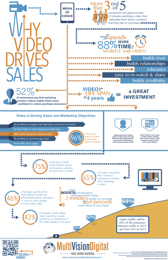 why-video-drives-sales