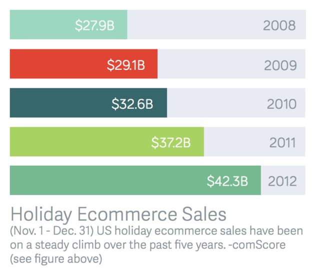 volusion-holiday-ecommerce-sales