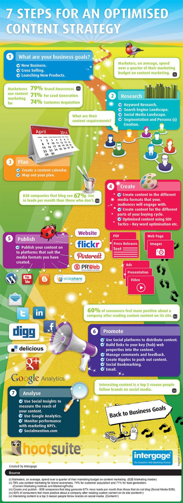 7-steps-content-marketing-success-infographic