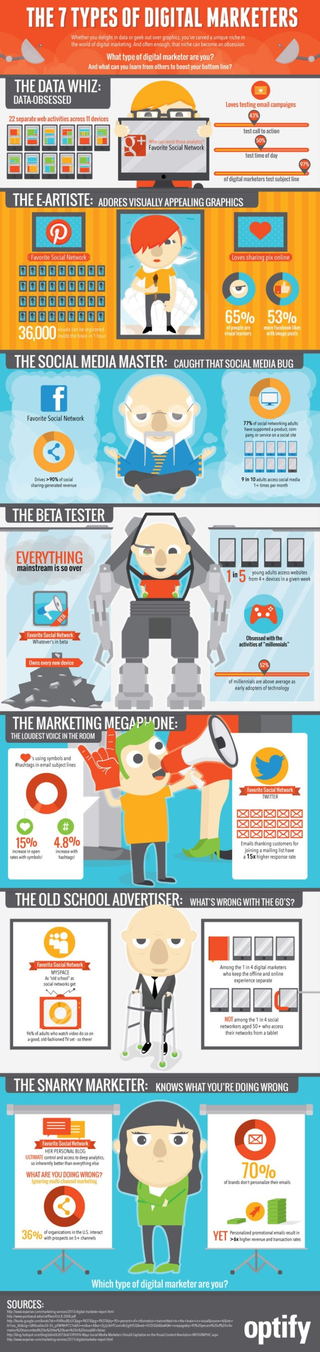 7-types-digital-marketers